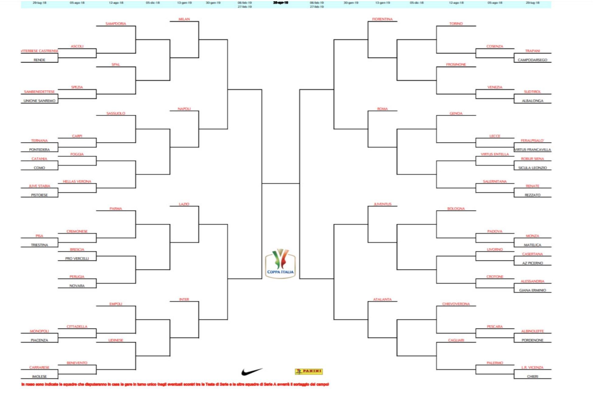 Coppa Italia 2018 2019 tabellone